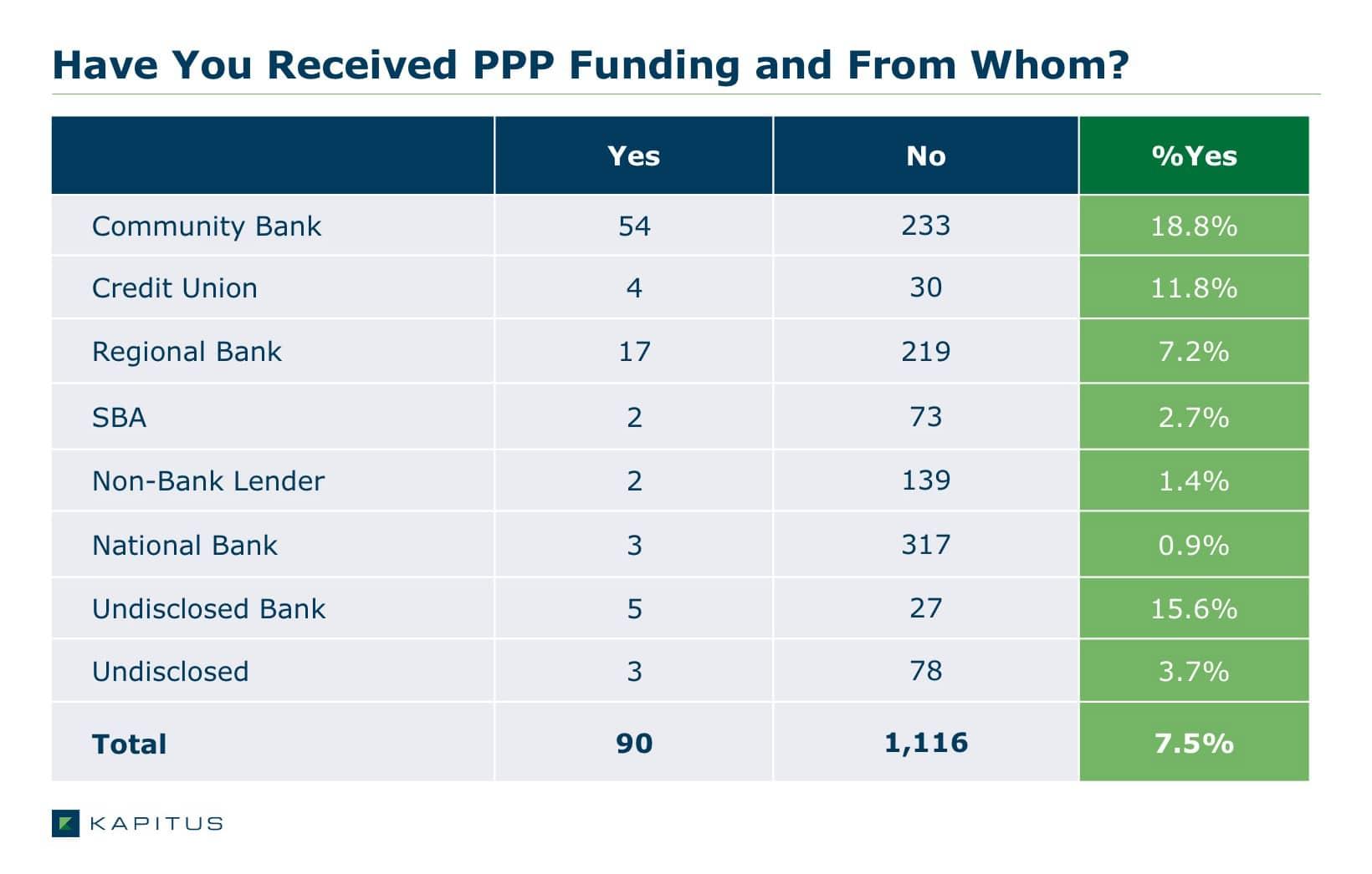 Kapitus PPP Survey
